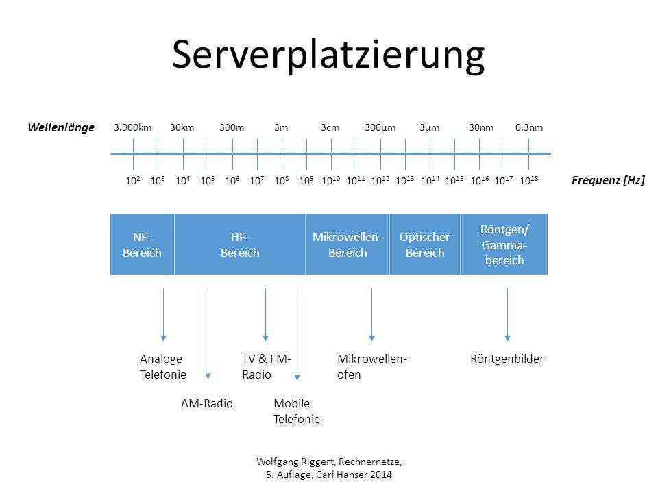 Serverplatzierung Wellenlänge Frequenz [Hz] NF- Bereich HF-